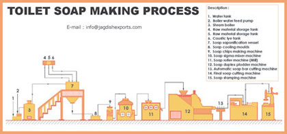 Flow Chart of Soap a Process Flow Chart is Given